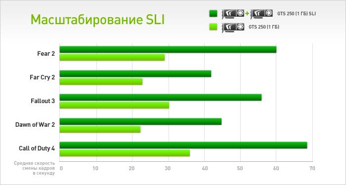 Технология NVIDIA SLI