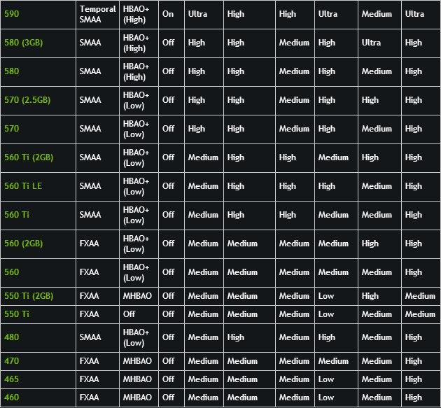 Таблица оптимальных настроек Watch Dogs для видеокарт GTX GeForce
