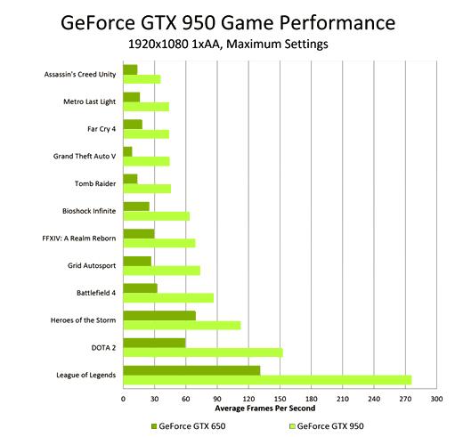 geforce gtx 950 game performance