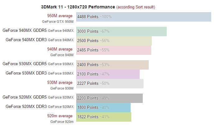 GeForce-940mx-930mx-3