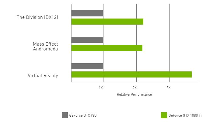 GeForce GTX 1080 Ti vs GeForce GTX 980
